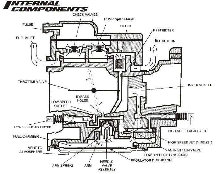 membranvergaser  u2013 vespa lambretta wiki
